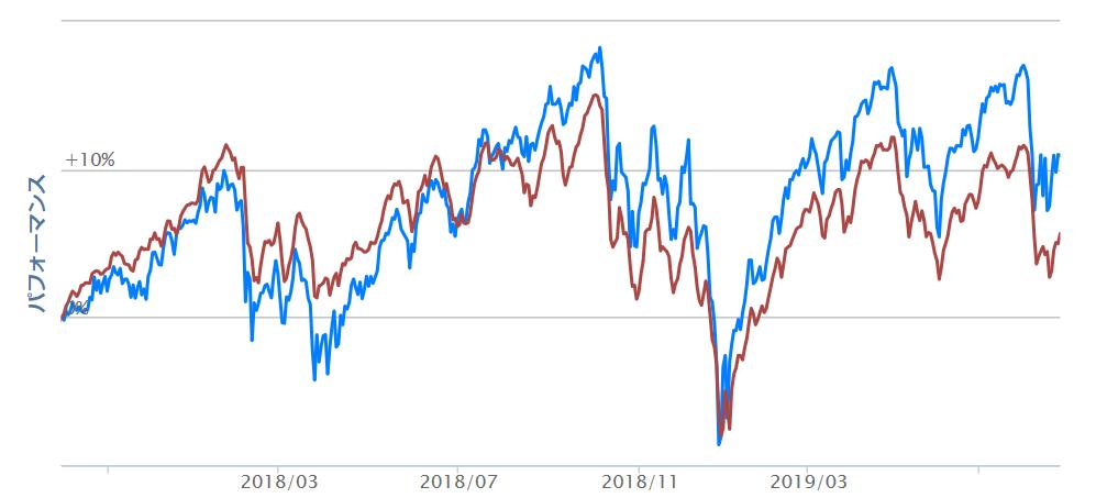 比較 セゾン資産形成の達人ファンドと楽天 全米株式インデックス