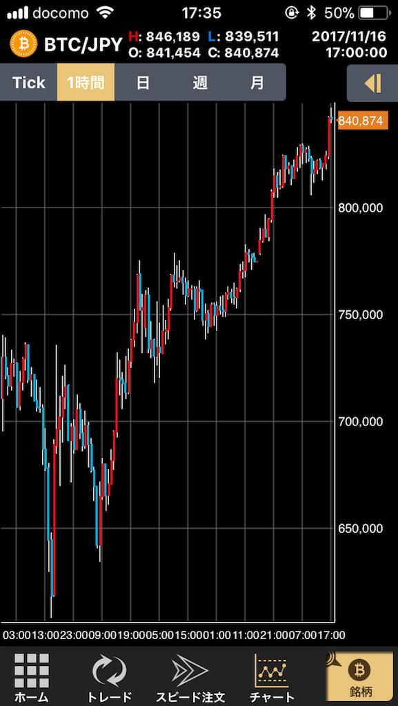 1万円で仮想通貨・ビットコイン(BTC)投資にチャレンジ!すくない資金で利益を出す3つの方法 - Coin Plus(コインプラス)