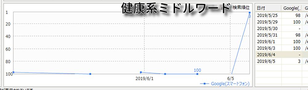 2019年6月Googleアップデートの報告