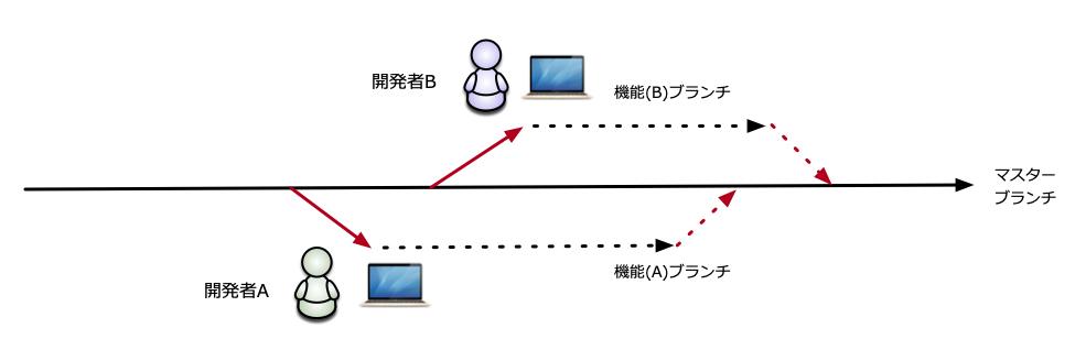 Git機能ブランチを使った開発フロー