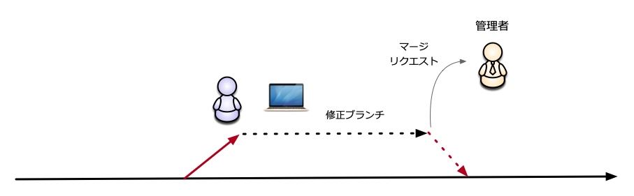 Gitマージリクエストと承認フロー