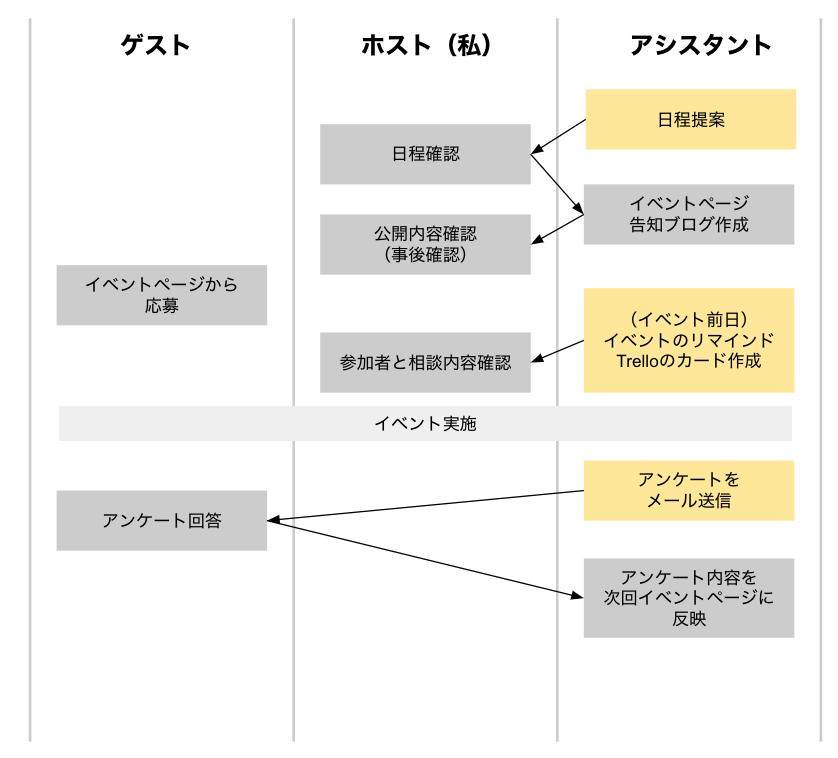 f:id:toyoshi:20191205105140p:plain