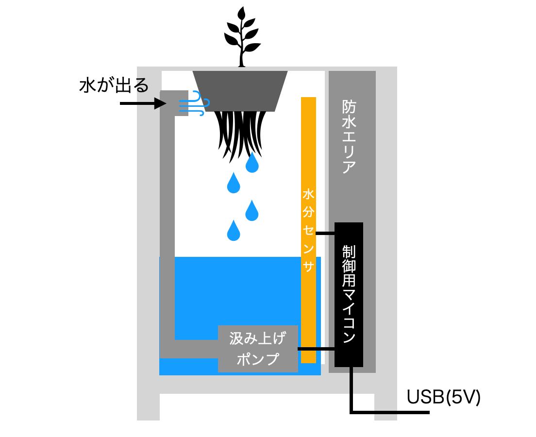 f:id:toyoshi:20200508150550p:plain