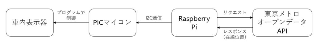 f:id:tozaiuser:20151216011616p:plain