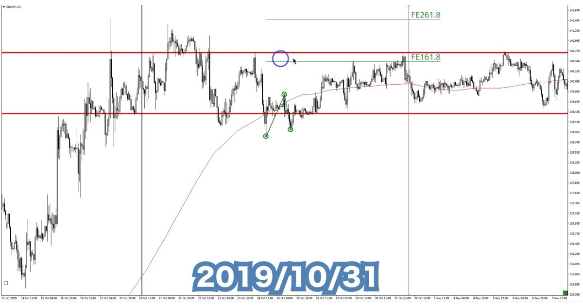 f:id:trader-nori:20191222232204p:plain
