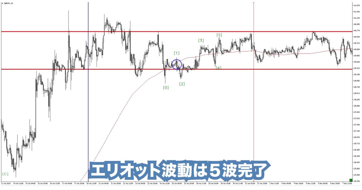 f:id:trader-nori:20191222232236p:plain
