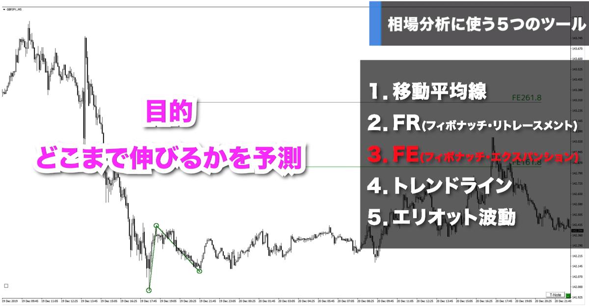 f:id:trader-nori:20191223220626p:plain