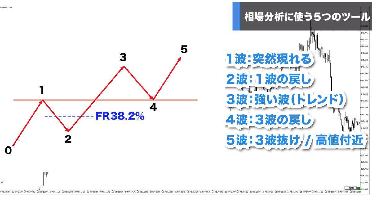 f:id:trader-nori:20191223220702p:plain