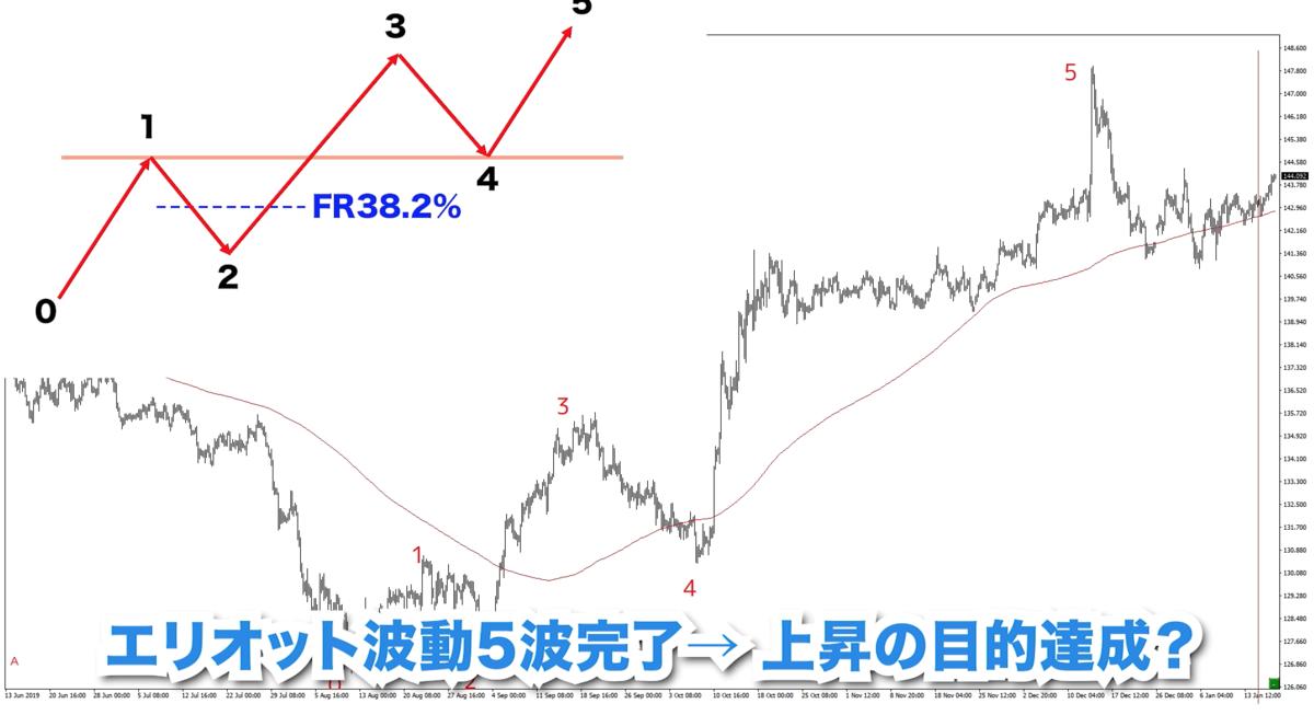 f:id:trader-nori:20200117183456p:plain
