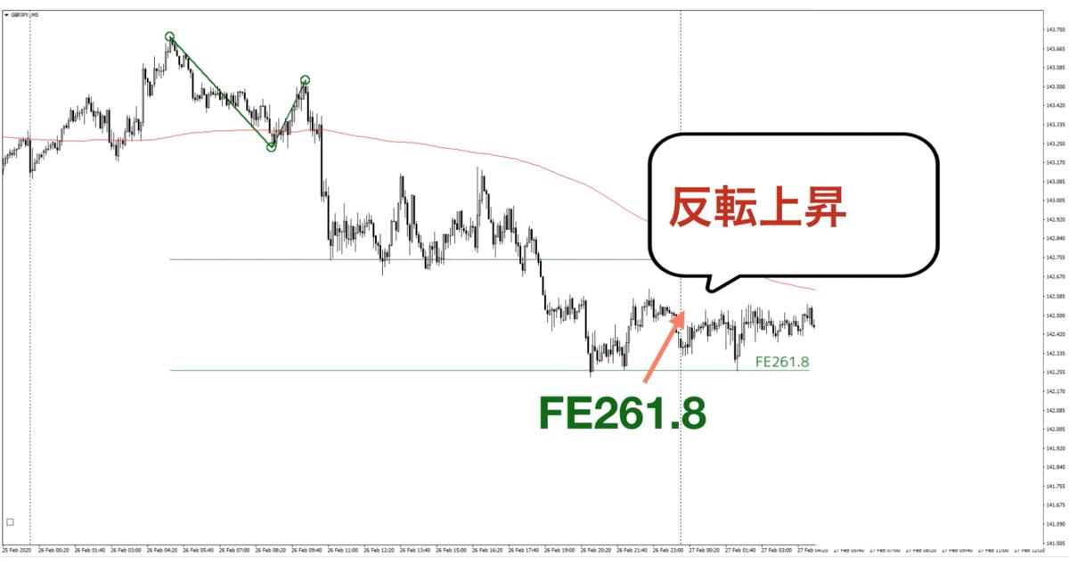 f:id:trader-nori:20200302192746p:plain