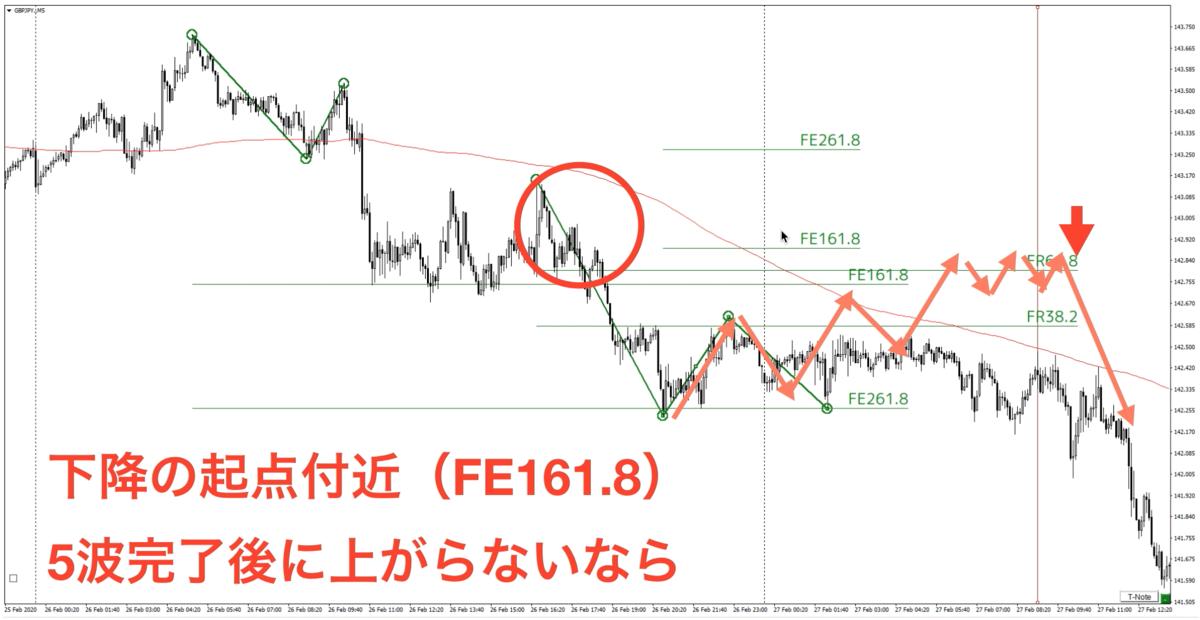f:id:trader-nori:20200302193610p:plain