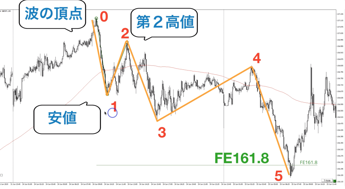 f:id:trader-nori:20200324222851p:plain