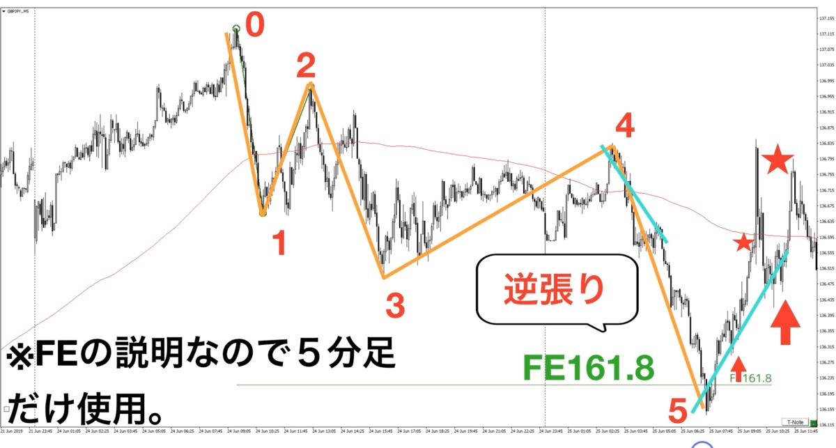 f:id:trader-nori:20200324222900p:plain