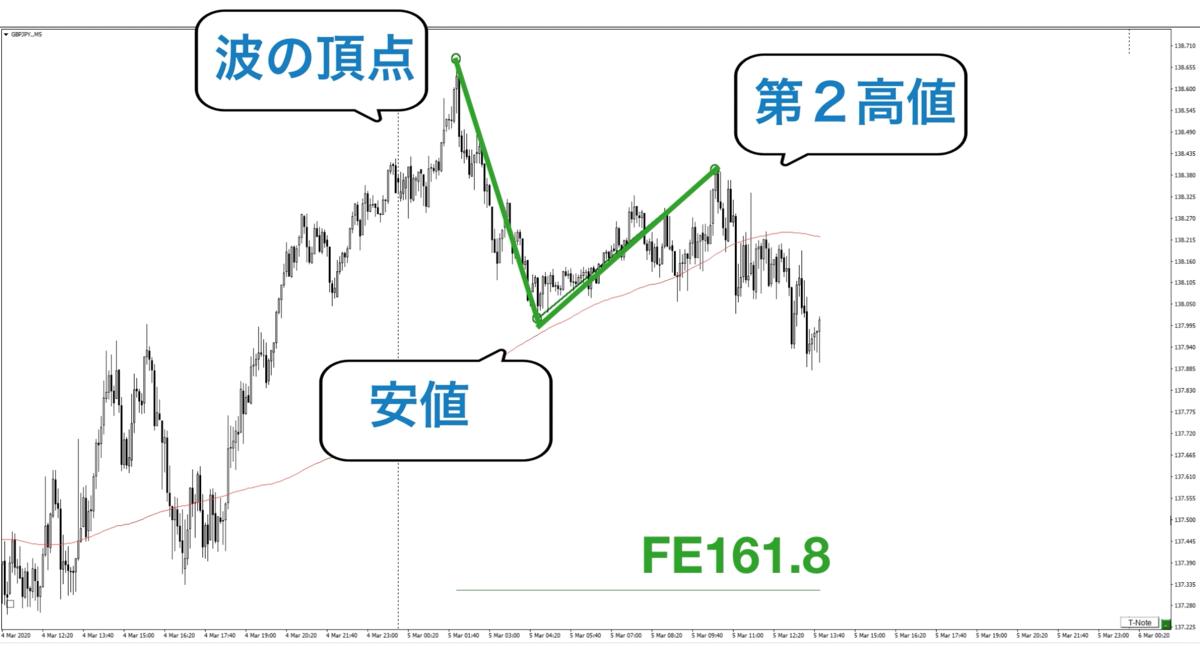 f:id:trader-nori:20200324223417p:plain