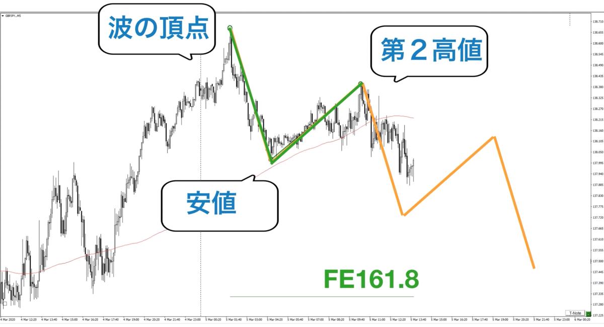f:id:trader-nori:20200324223822p:plain