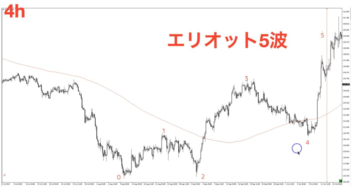 f:id:trader-nori:20200415004714p:plain