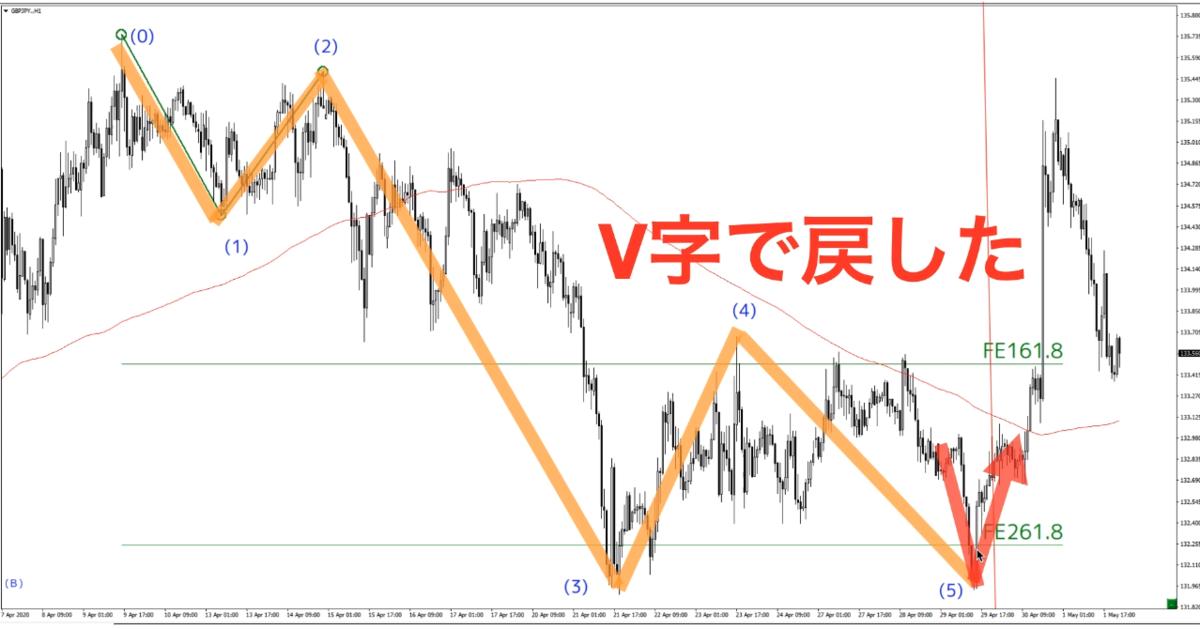 f:id:trader-nori:20200503210706p:plain
