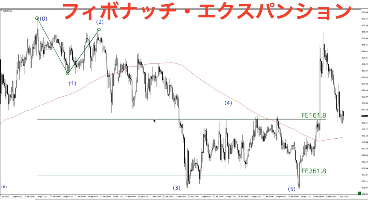 f:id:trader-nori:20200503210856p:plain