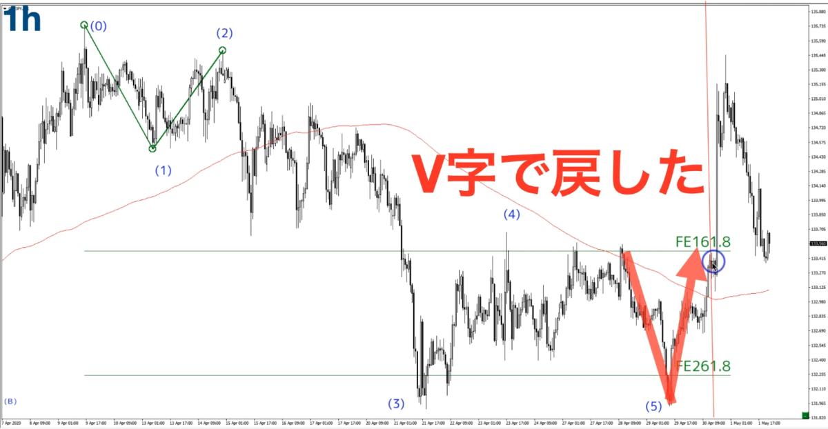 f:id:trader-nori:20200503211312p:plain
