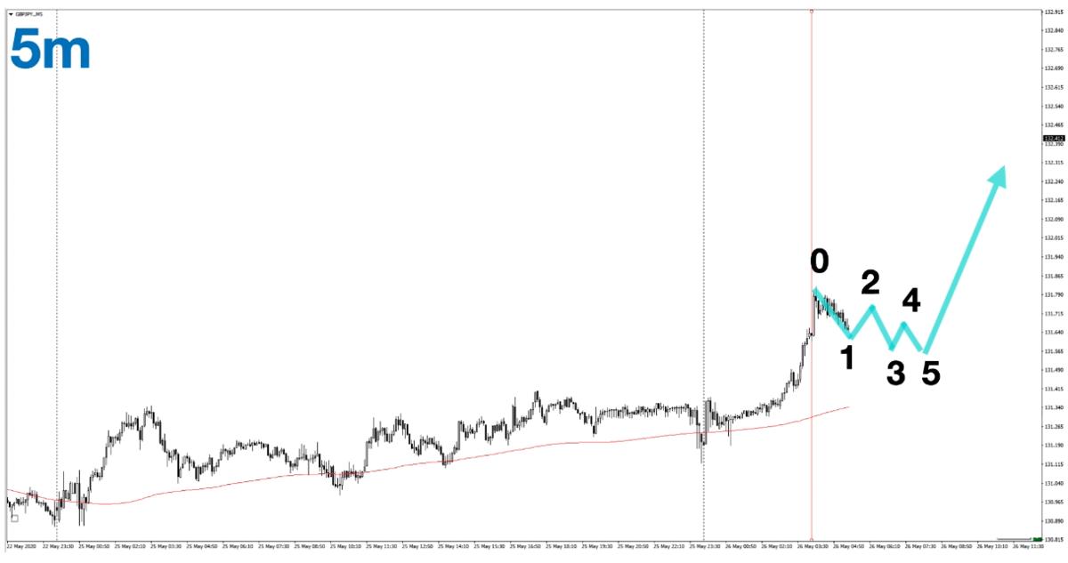 f:id:trader-nori:20200527204549p:plain