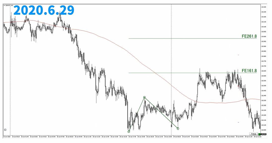 f:id:trader-nori:20200630110304p:plain