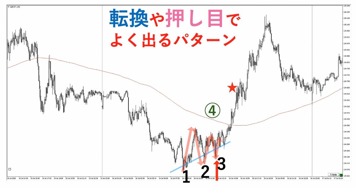 f:id:trader-nori:20200723225634p:plain