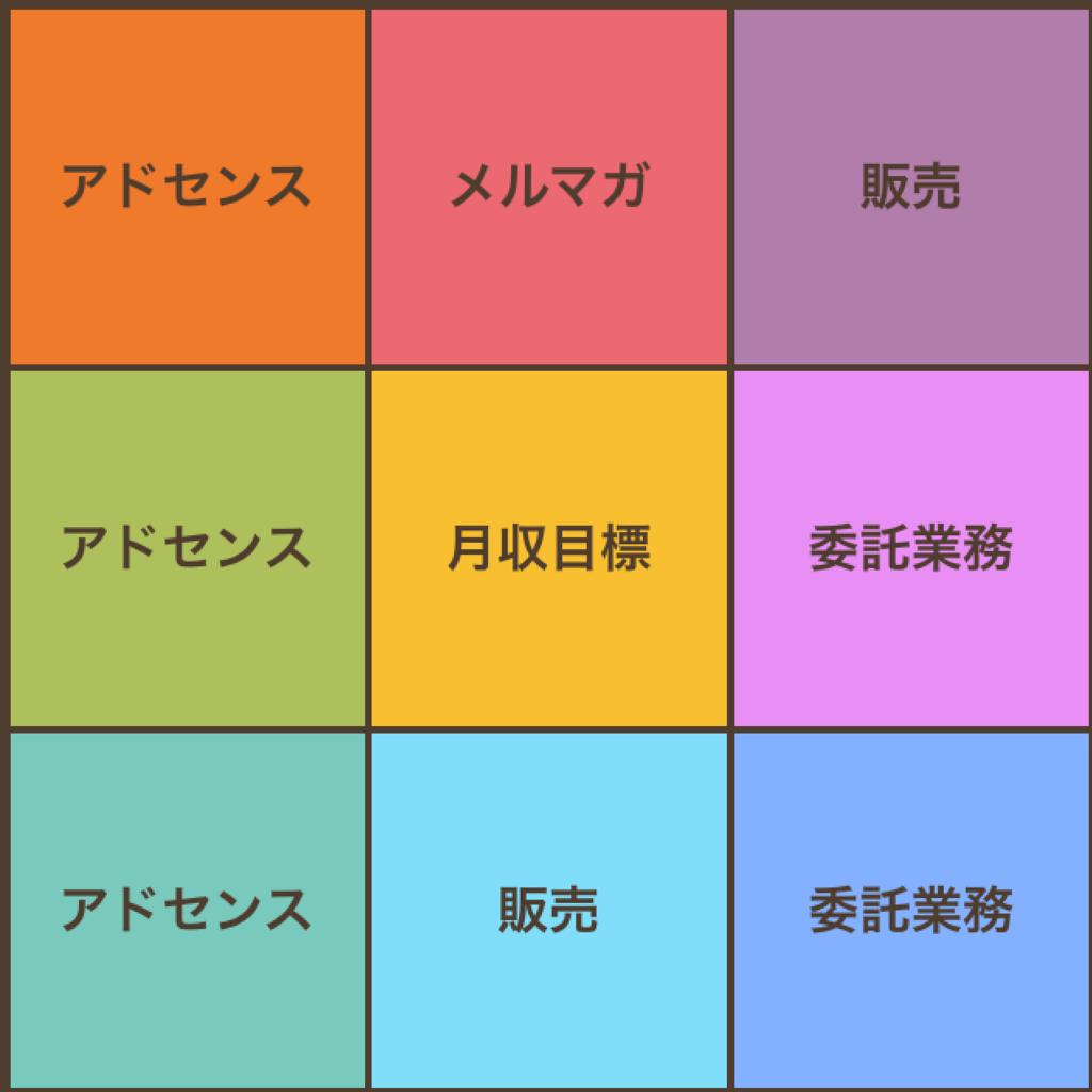 大谷マンダラチャート