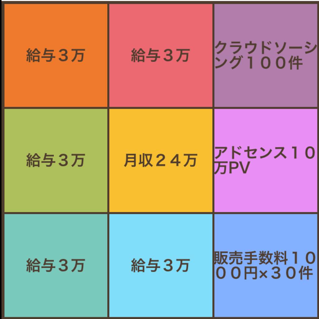 大谷マンダラチャート(マンダラート)