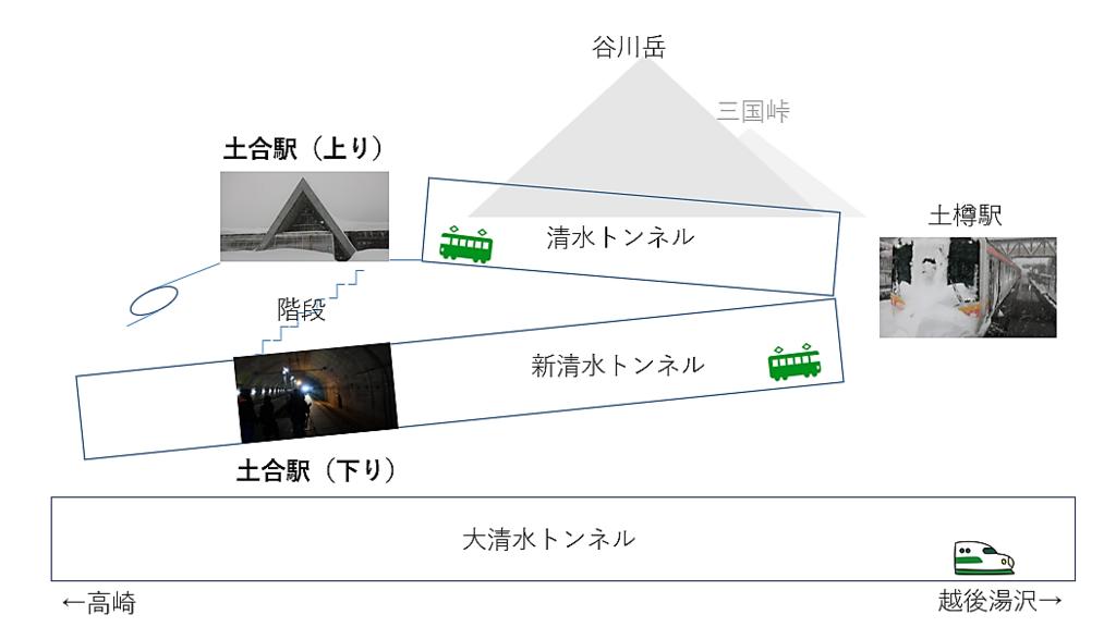 土合駅 図解
