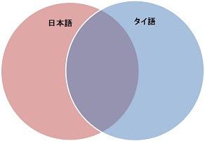 タイ語と日本語の間の概念の違いを示した図