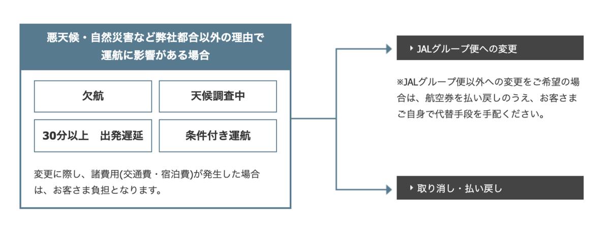 f:id:traveller-taichi:20190726223555p:plain