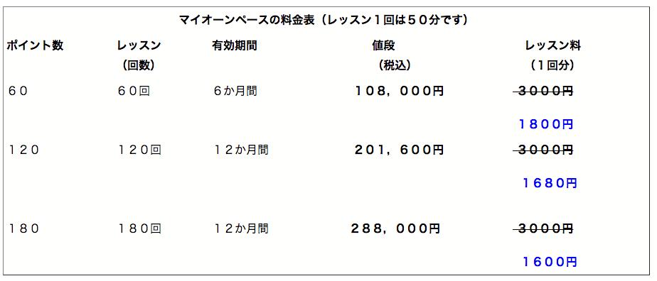 2.マイオーンペースの料金表(レッスン1回は50分)