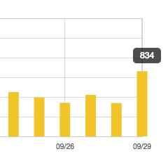 はてなブログがスマートニュースに掲載されたときのアクセス数