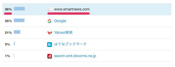 はてなブログのアクセス元がスマートニュース