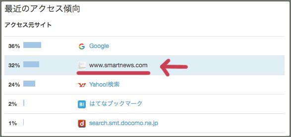 スマートニュース・はてなブログ・スマート砲