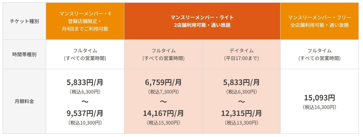 ホットヨガスタジオ大手「LAVA」の料金体系(2019年6月時点)