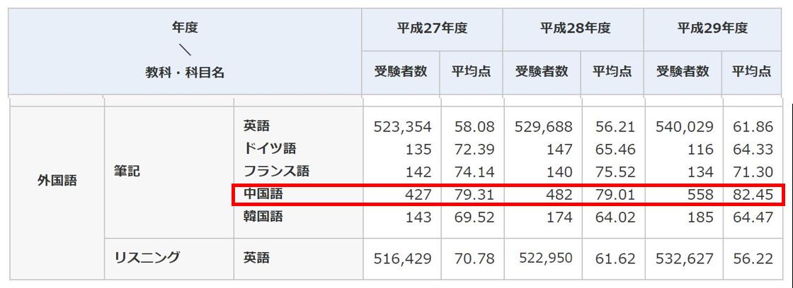 センター中国語受験者数推移(平成27~29年度)