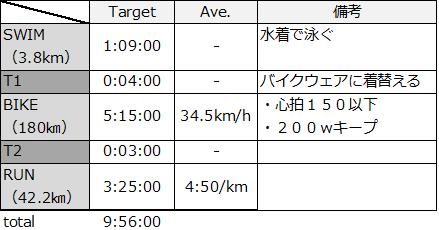 f:id:triathlon_runbikeswim:20190930184206p:plain