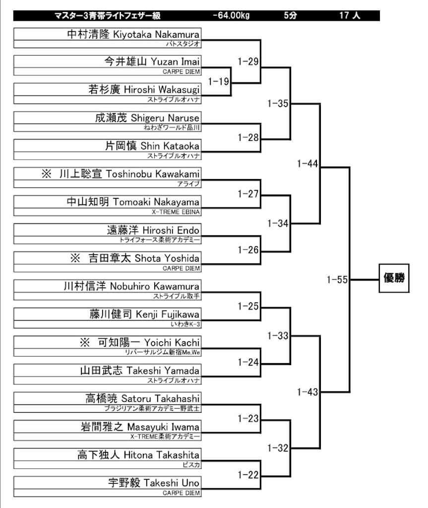 f:id:triforceyokohama:20180225071017j:image
