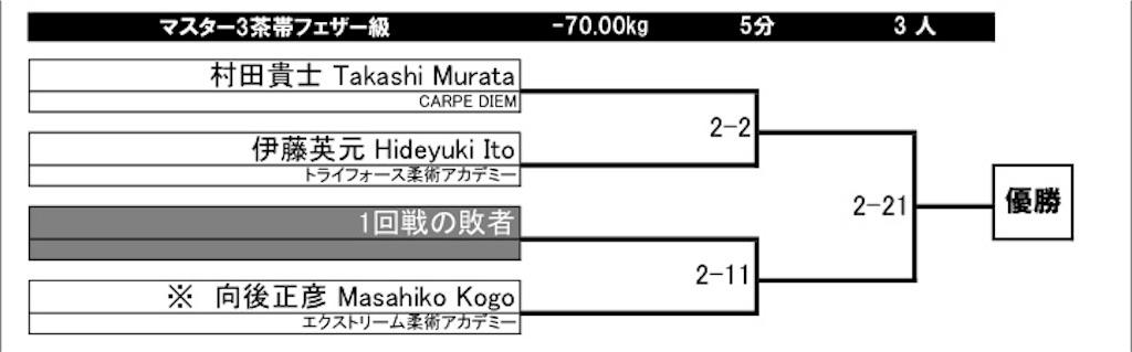 f:id:triforceyokohama:20180622153500j:image