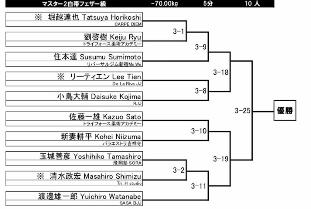 f:id:triforceyokohama:20190412121609j:image