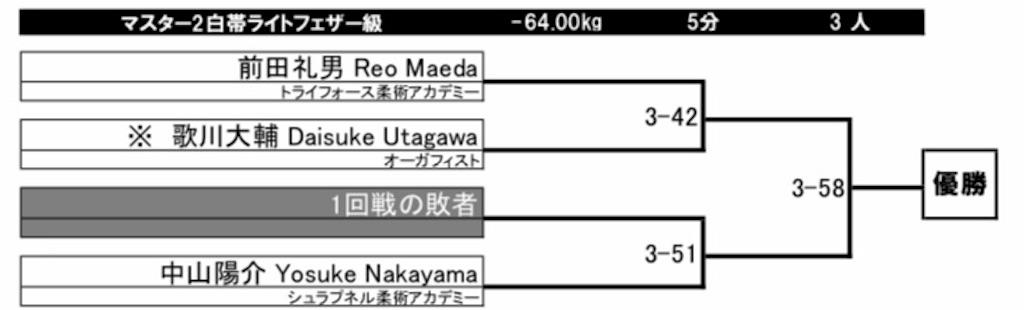 f:id:triforceyokohama:20190705110355j:image