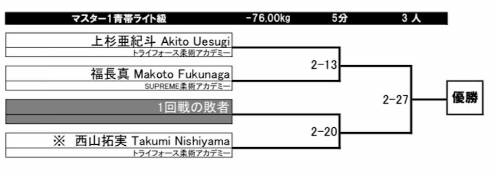 f:id:triforceyokohama:20191108105731j:image
