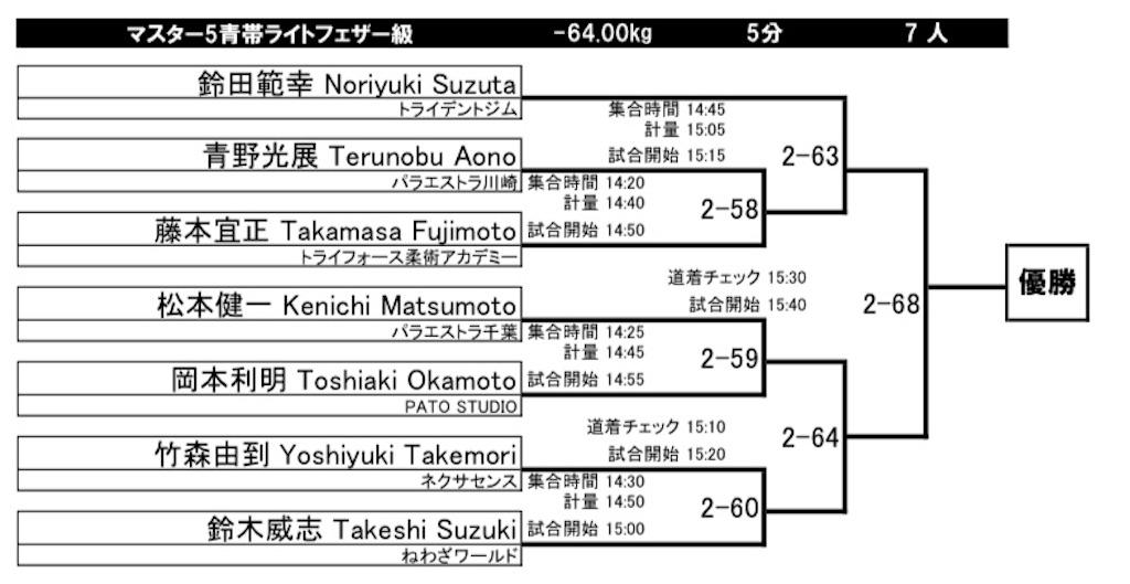 f:id:triforceyokohama:20210925201418j:image