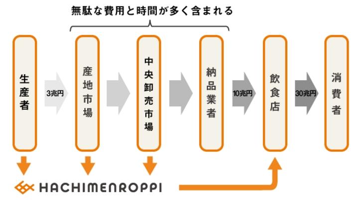 f:id:trn_y_ogihara:20160128174853j:plain