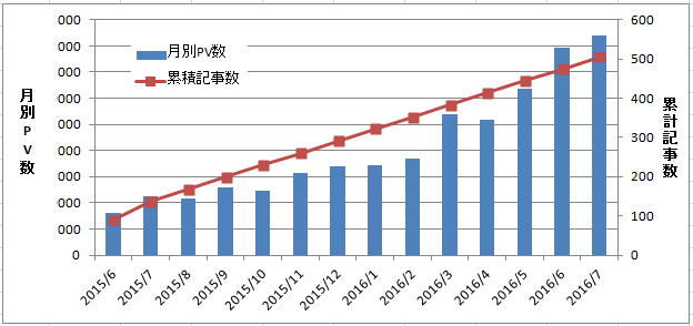 月別PV数と累計記事数