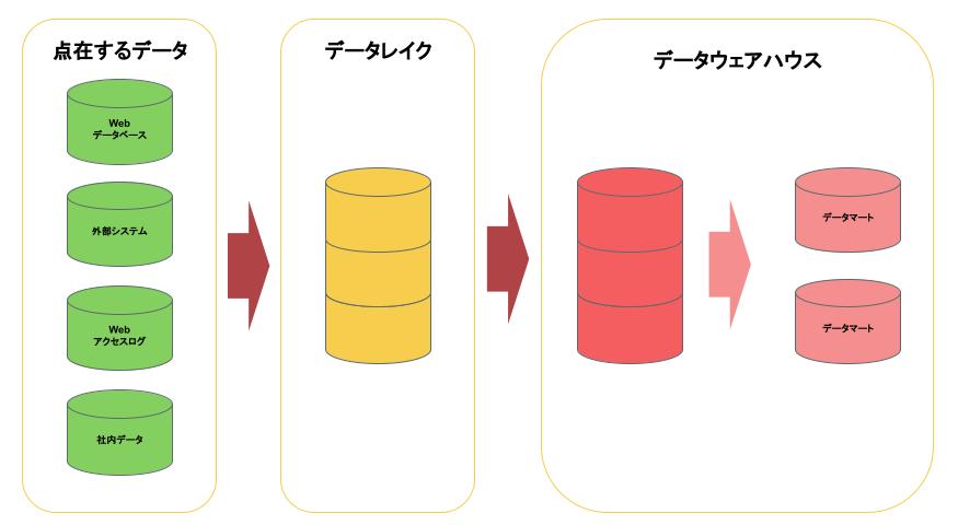 データ分析基盤のイメージ