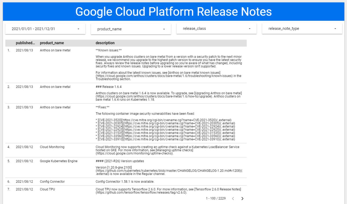 GCPのリリースノートをデータポータルでレポート化する