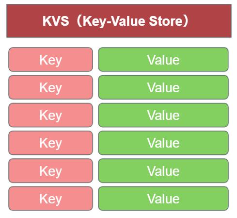 KVS(Key-Value Store)のイメージ