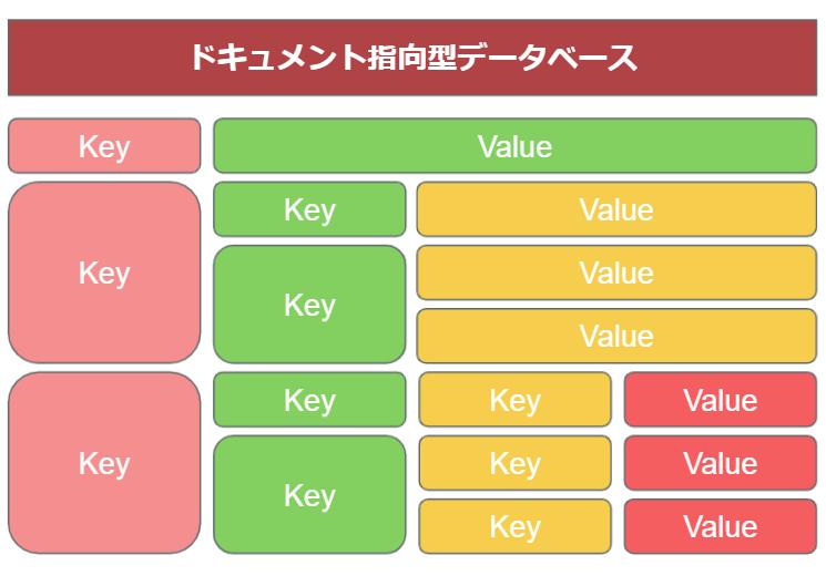 ドキュメント指向データベースのイメージ